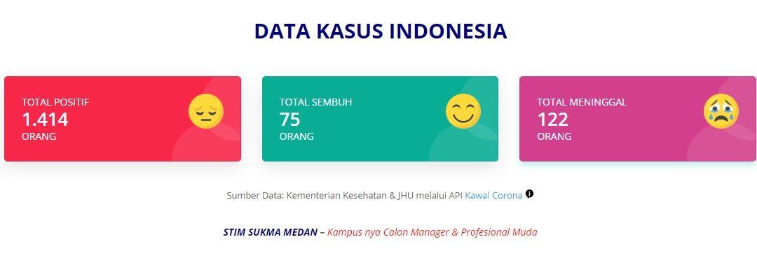 STIM SUKMA Medan Meluncurkan Sistem Informasi Data COVID19 Dunia